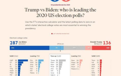 Election 2020--What do the Polls Say?